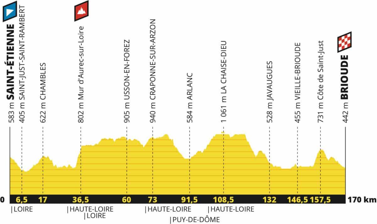 9e etape du Tour de France - profil